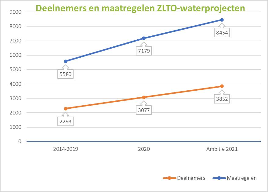 deelnemers en maatregelen ZLTO-waterprojecten