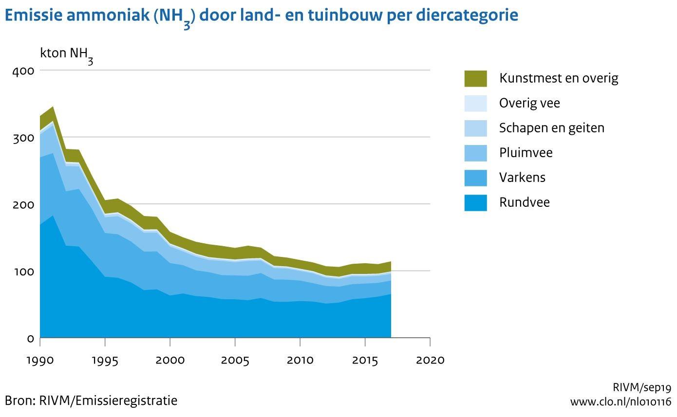 Emissie ammoniak land- en tuinbouw.jpg