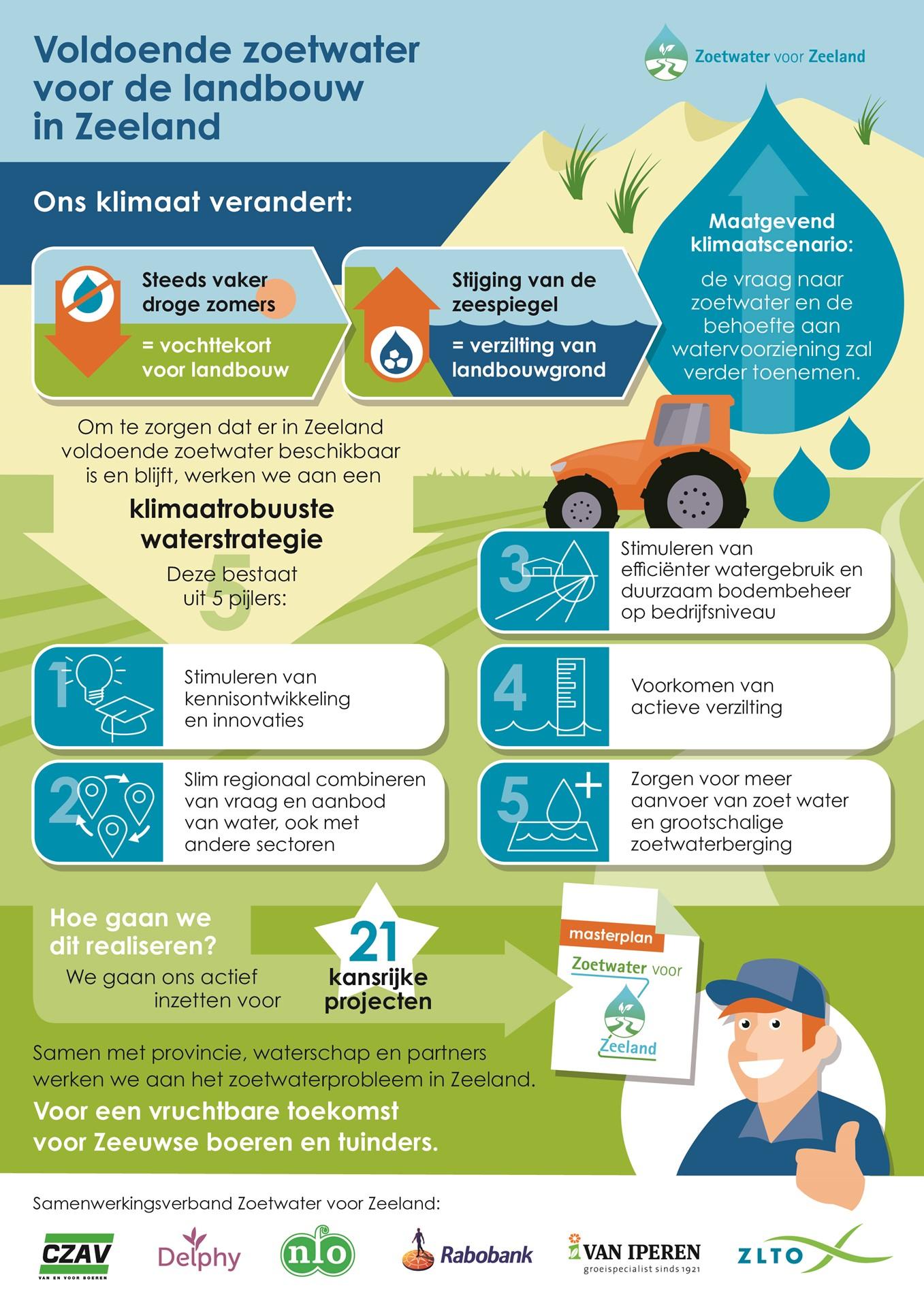 Infographic zoetwater Zeeland.jpg